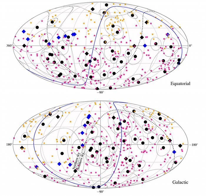 Maps in Equatorial and Galactic coordinates showing the arrival directions of the IceCube cascades (black dots) and tracks (diamonds), as well as those of the UHECRs detected by  the  Pierre  Auger  Observatory  (magenta  stars)  and  Telescope Array  (orange  stars). The circles around the  showers indicate angular errors.  The black diamonds are the HESE  tracks while the blue diamonds stand for the tracks from the through-going muon sample. The blue curve indicates the Super-Galactic plane. Image: IceCube, Pierre Auger and Telescope Array Collaborations.